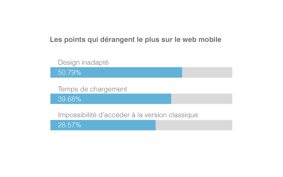 Website's statistics
