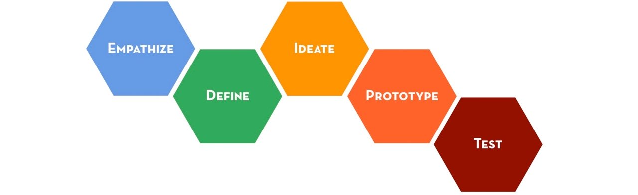 Design Thinking and its differents models