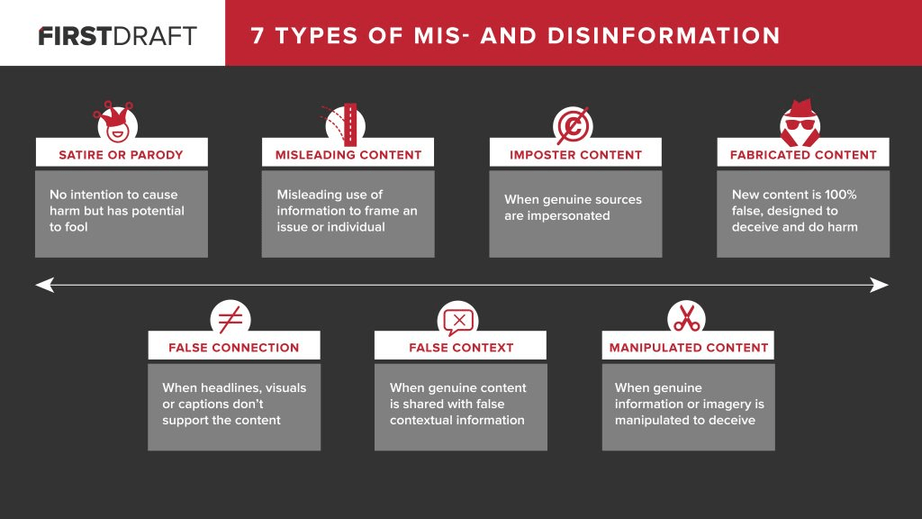 Fake news: seven types of mis- and disinformation (chart by First Draft)