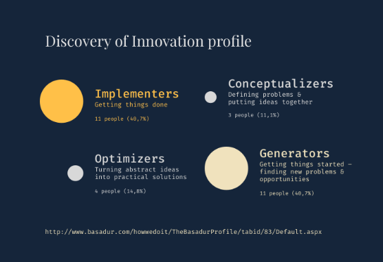 discovery of innovation profile