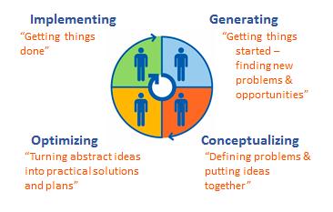 Implementing generating conceptualizing Optimizing