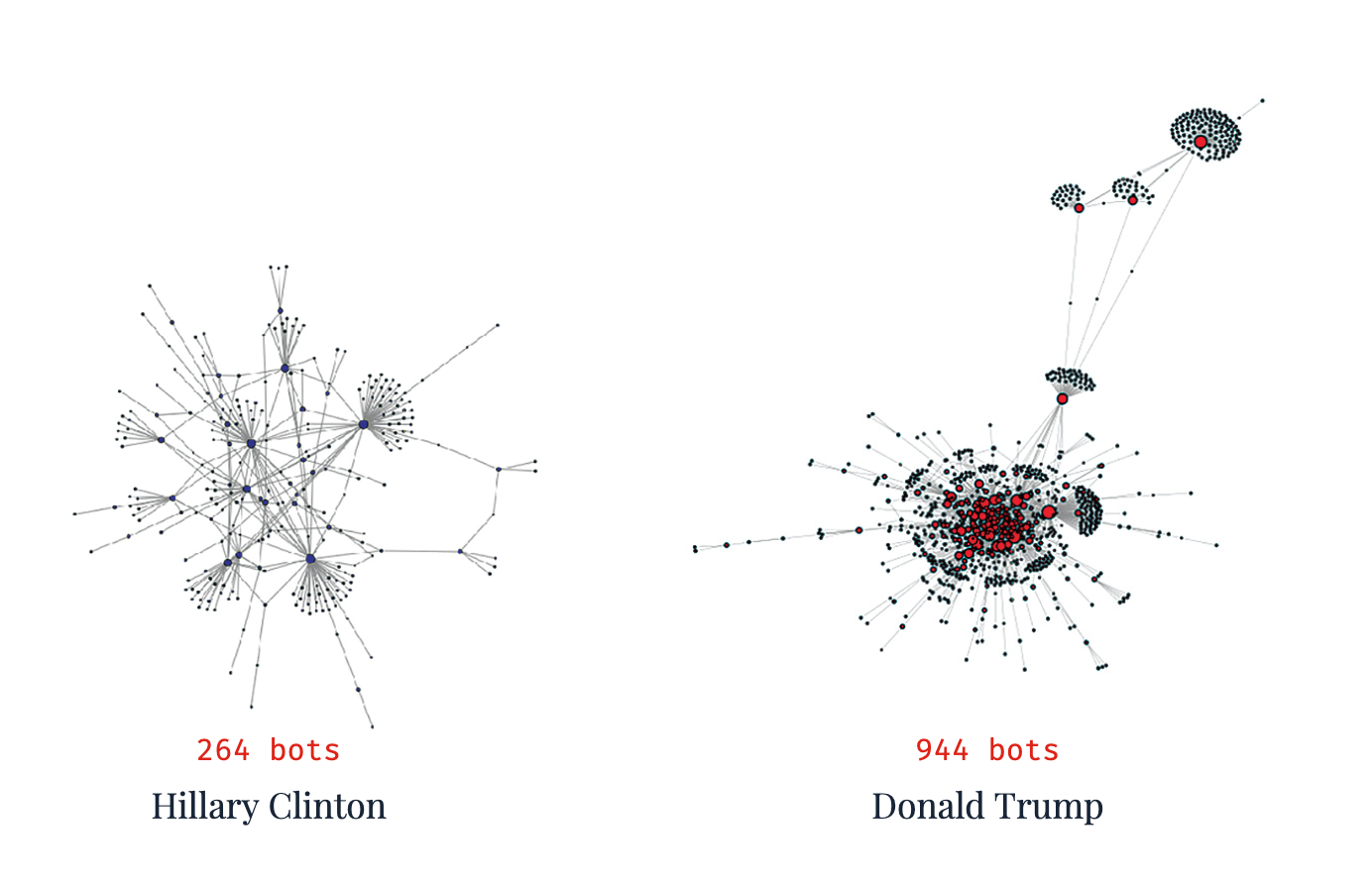 Graphic depictions of Bot networks of Clinton vs. Trump