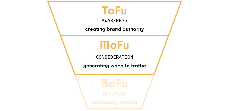 schema mofu 1