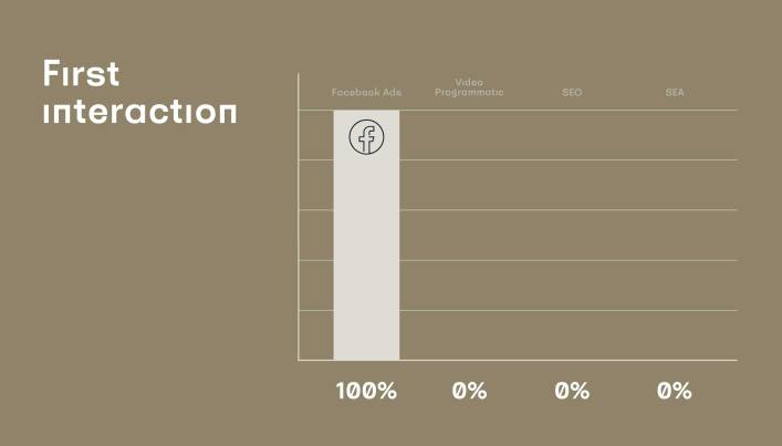 211004 ENIGMA Visuals Marketing Attribution First Interaction AT